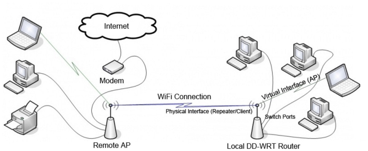 How to configure DD-WRT repeater mode for Atheros based