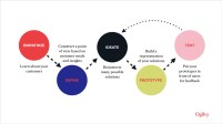 Using Design Thinking in Enterprise Companies - Ogilvy ...