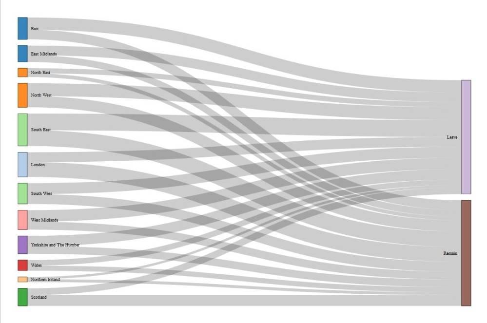 medium resolution of sankey diagram d3 code