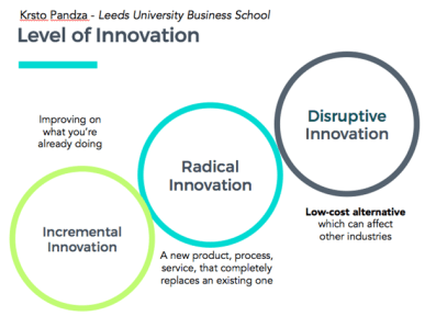 Image result for incremental radical and disruptive innovation