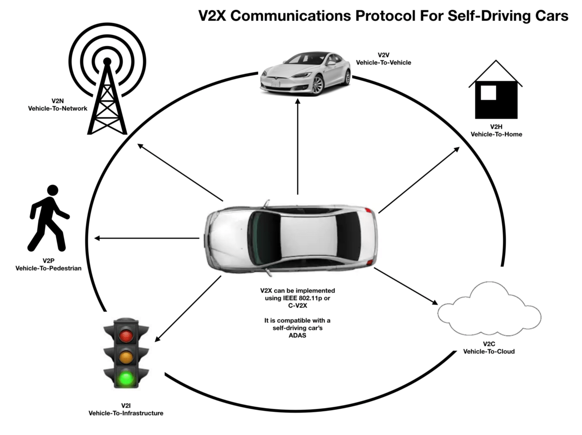 Improving Self-Driving Car Safety And Reliability With V2X