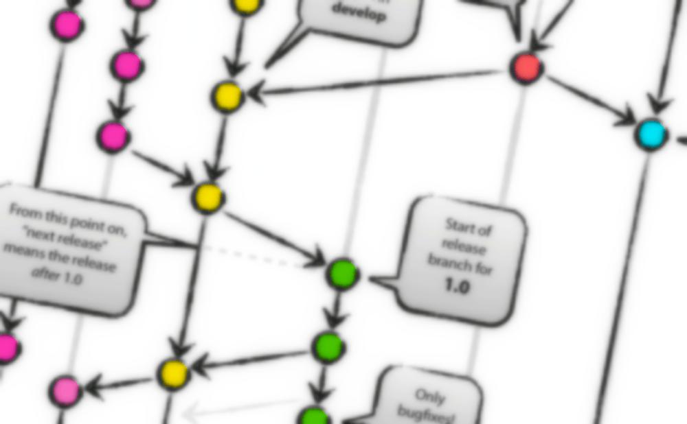 medium resolution of 4 branching workflows for git