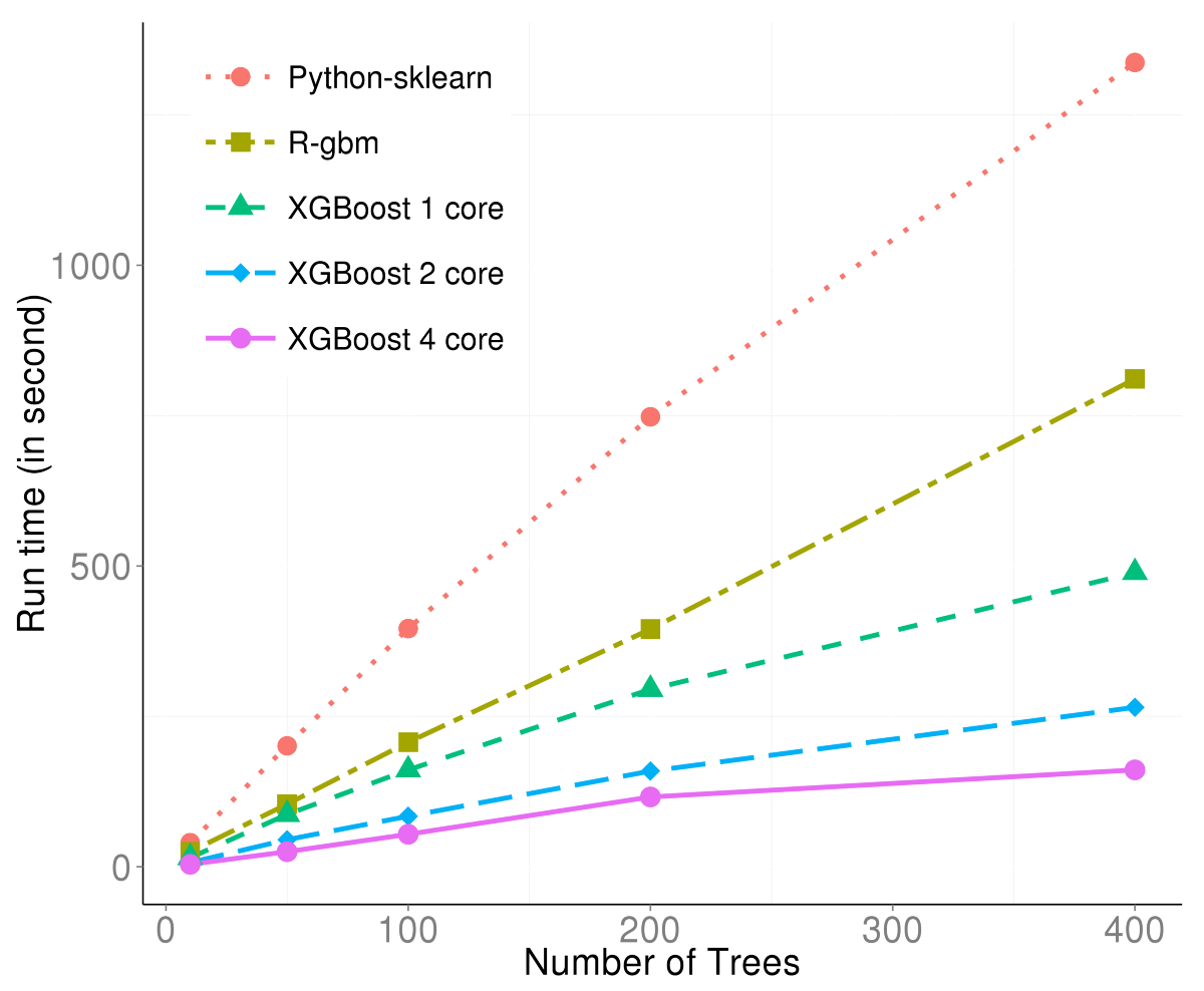1. XGBoost : Introduction - XGBoost : All You Need to Know - Medium