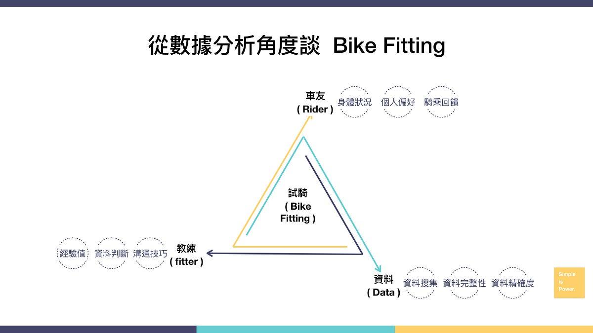 【 單車環島 】 Bike Fitting 中文是什麼 ? 臺北推薦 — Dynamic Labs - 化繁為簡的資訊整理術 - Medium