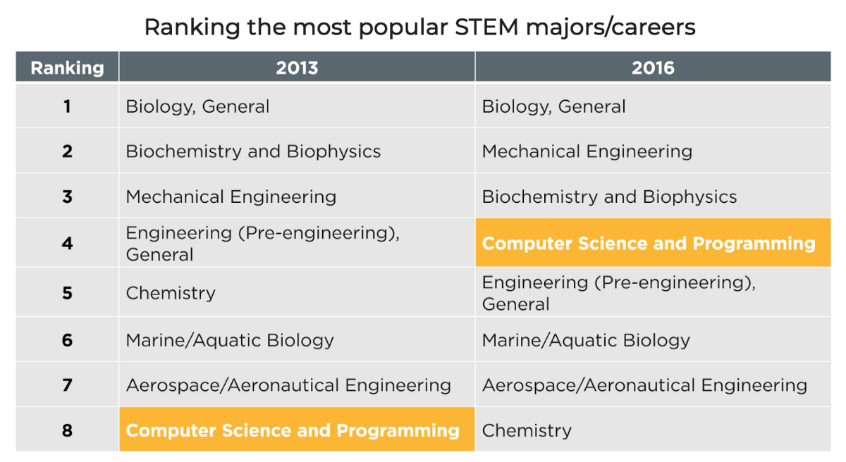 Computer Science climbs to 4th most popular STEM major for college-bound students | by Code.org | Medium