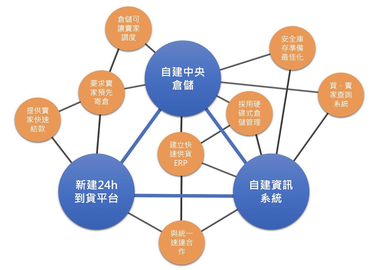 策略是什麼?概述Michael Porter觀點並以PChome 24小時為例(下) | by 品全的聽讀想 | Medium