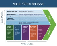Value Chain ??? - Ekarin Sangthammarat ...