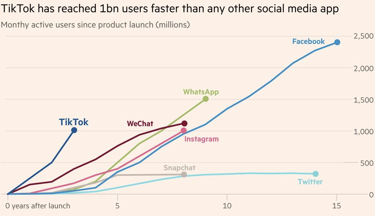 How did TikTok, Quora, Medium, Reddit