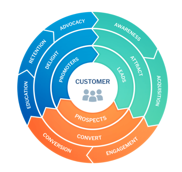Revenue Operations Customer Centric Framework