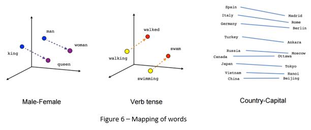 natural language processing text
