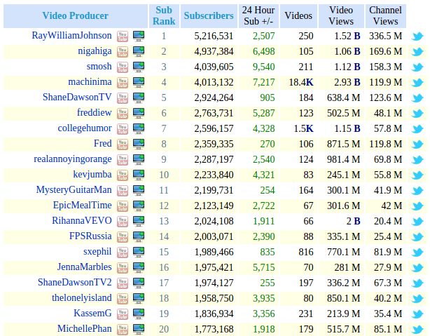 the top youtubers throughout