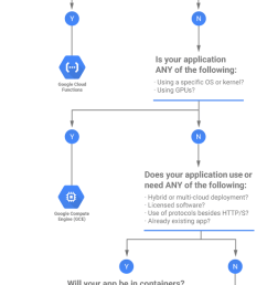 the compute flowchart with accompanying words can be found here and a nice table comparing the compute options is here  [ 628 x 1600 Pixel ]