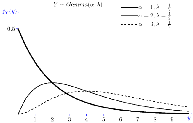 Probability distributions for Feature engineering in Data