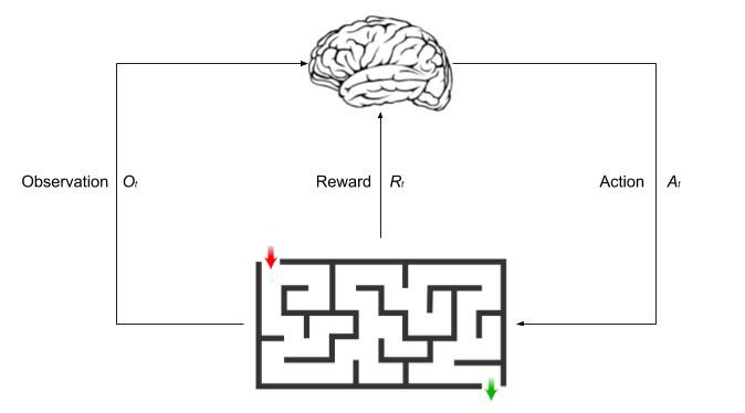 Reinforcement Learning: An Introduction to the Concepts