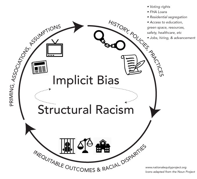 Don't Talk about Implicit Bias Without Talking about