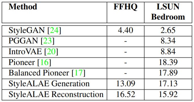 [筆記][CVPR2020] ALAE: Adversarial Latent Autoencoders