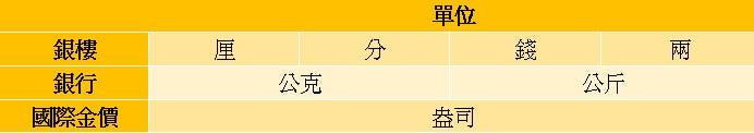 手把手教你如何在傳統銀樓買賣黃金. 全臺灣的7–11有5336間,全家便利商店也有3000間左右。可是你知道嗎?全 ...