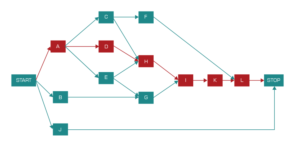 medium resolution of step 5 calculate the project duration based on the duration of critical path by adding the duration of the critical activities