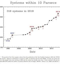 at the start of the recons collaboration there were 191 star systems known within 10 parsecs now there are 316 with only red dwarfs brown dwarfs  [ 960 x 848 Pixel ]