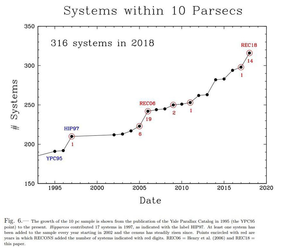 hight resolution of at the start of the recons collaboration there were 191 star systems known within 10 parsecs now there are 316 with only red dwarfs brown dwarfs