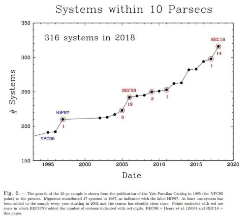 small resolution of at the start of the recons collaboration there were 191 star systems known within 10 parsecs now there are 316 with only red dwarfs brown dwarfs