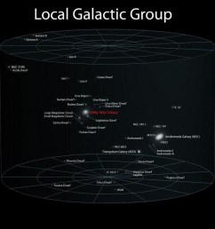 our local group of galaxies is dominated by andromeda and the milky way but we still don t know which one dominates in terms of gravitation  [ 960 x 960 Pixel ]