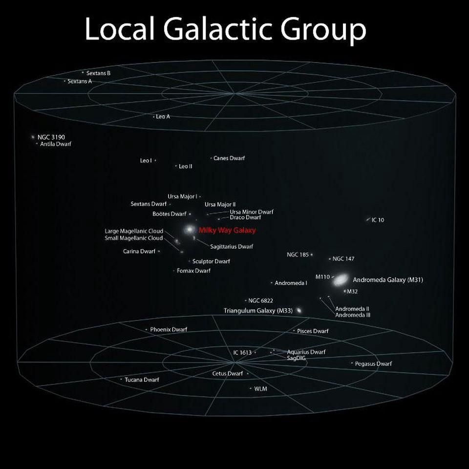 hight resolution of our local group of galaxies is dominated by andromeda and the milky way but we still don t know which one dominates in terms of gravitation