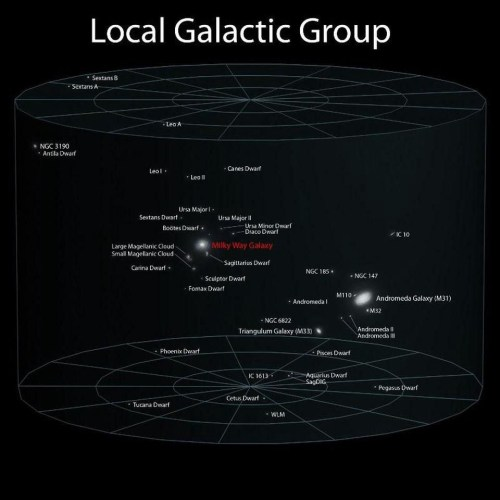 small resolution of our local group of galaxies is dominated by andromeda and the milky way but we still don t know which one dominates in terms of gravitation