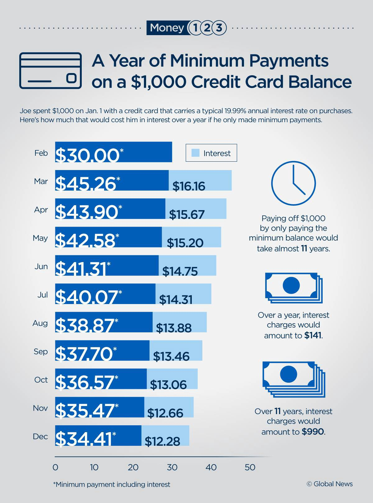 They are also one of the best ways of spending when you j. Here S What Happens To 1k In Credit Card Debt When You Make Only Minimum Payments By Global News Medium