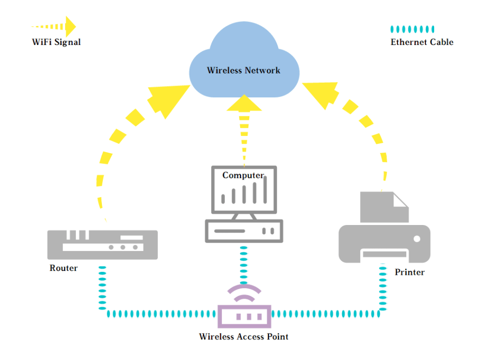 medium resolution of secondly wap is used as a wireless range extender increasing the coverage of your existing wi fi network if you connect your router to a wireless access