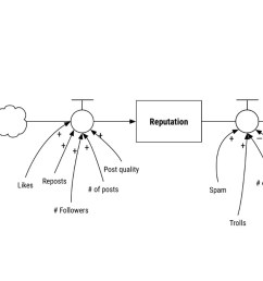 bring it all together and you have a simple stock flow diagram showing the increase connectors and decrease connectors that influence the idea of good  [ 1400 x 669 Pixel ]