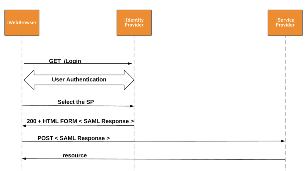 medium resolution of anatomy of authentication request response