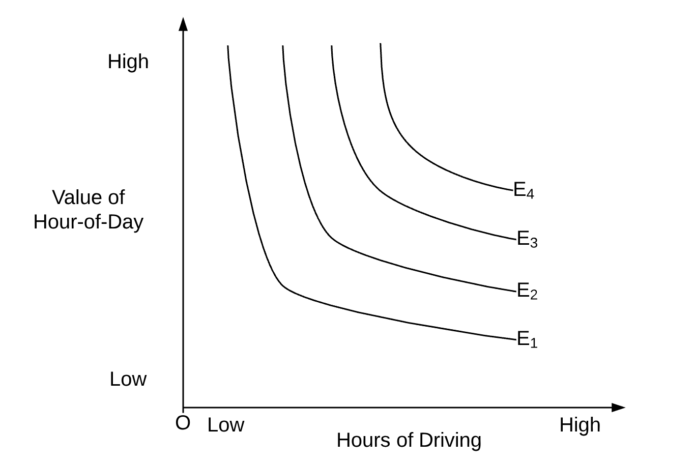The Economics of Driver Earnings — Moving from Decision