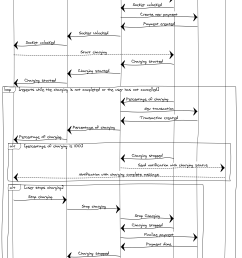 sequence diagram of charging sequence [ 968 x 1469 Pixel ]