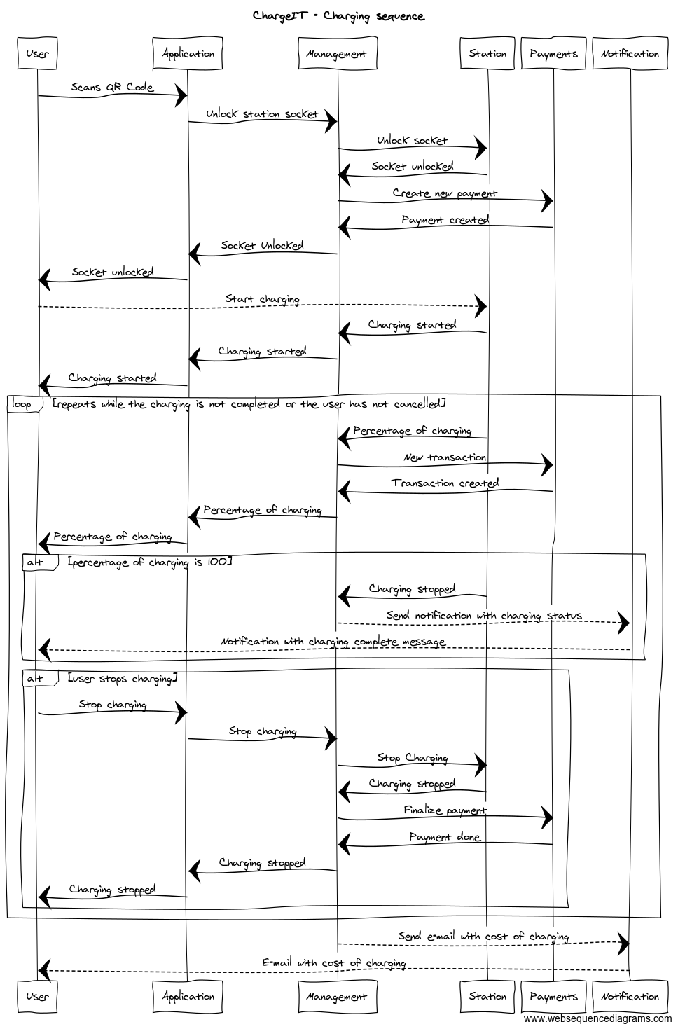 hight resolution of sequence diagram of charging sequence