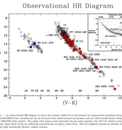 the standard hr diagram of color vs magnitude is shown inset as found by the latest studies additional dwarf stars help fill in only the  [ 960 x 844 Pixel ]