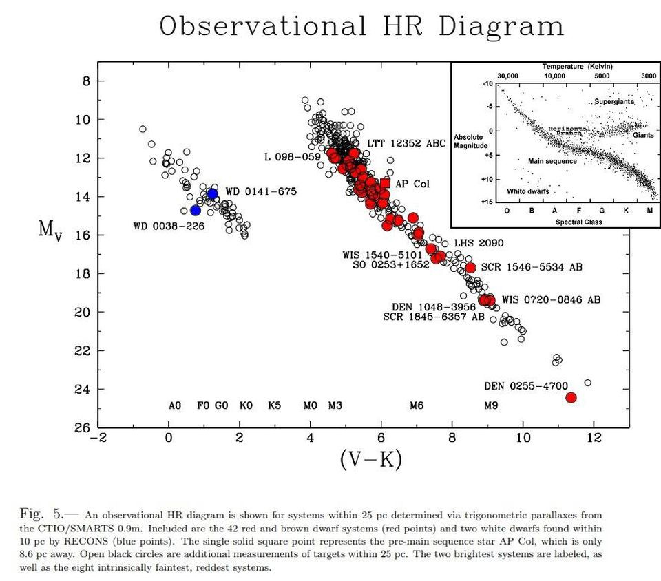 hight resolution of the standard hr diagram of color vs magnitude is shown inset as found by the latest studies additional dwarf stars help fill in only the