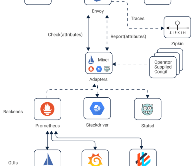 How Istio Works With Containers And Kubernetes – Home Garden And
