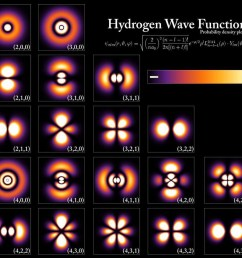 the energy levels and electron wavefunctions that correspond to different states within a hydrogen atom although the configurations are extremely similar  [ 960 x 873 Pixel ]