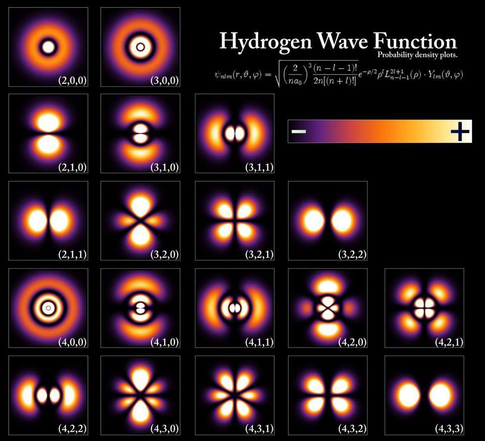 hight resolution of the energy levels and electron wavefunctions that correspond to different states within a hydrogen atom although the configurations are extremely similar