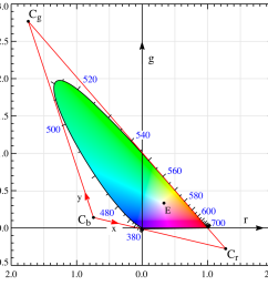 wide broadband spectral power distributions that well inside the boundary of the chromaticity diagram like the spinach leaf at the start of this post  [ 1260 x 1260 Pixel ]