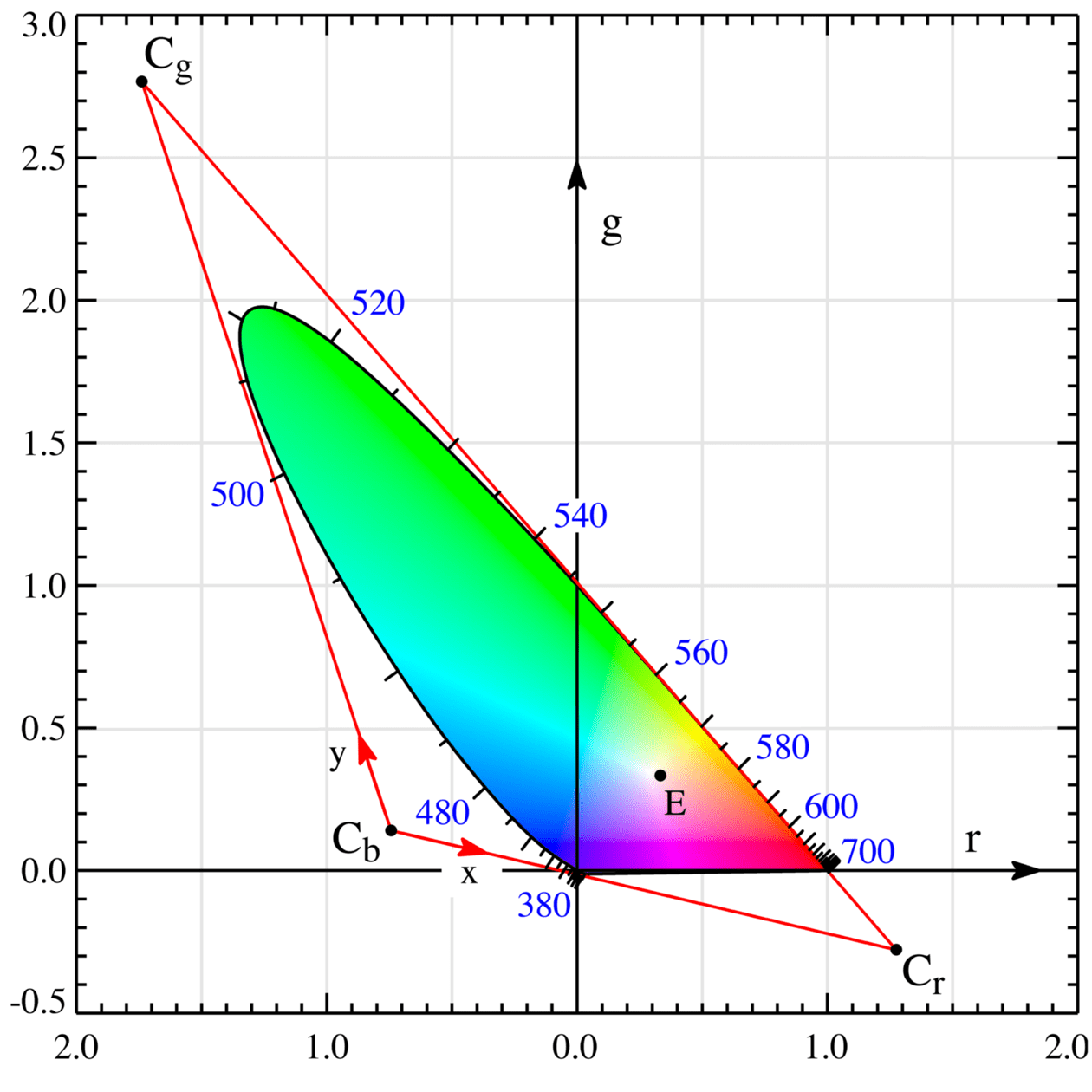 hight resolution of  wide broadband spectral power distributions that well inside the boundary of the chromaticity diagram like the spinach leaf at the start of this post