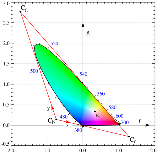 small resolution of  wide broadband spectral power distributions that well inside the boundary of the chromaticity diagram like the spinach leaf at the start of this post