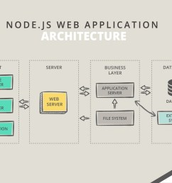 the node js approach is java based web application architecture with the identical frontend technological components that simplify the work of developers  [ 1161 x 828 Pixel ]