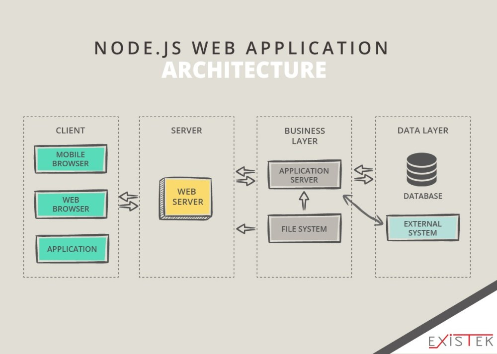 medium resolution of the node js approach is java based web application architecture with the identical frontend technological components that simplify the work of developers