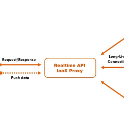 all in all realtime api iaas is used for api development specifically geared for organizations that need to build highly performant realtime apis like  [ 1280 x 720 Pixel ]
