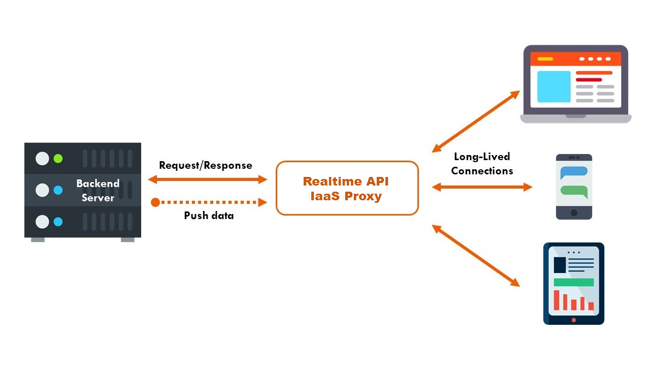 hight resolution of all in all realtime api iaas is used for api development specifically geared for organizations that need to build highly performant realtime apis like