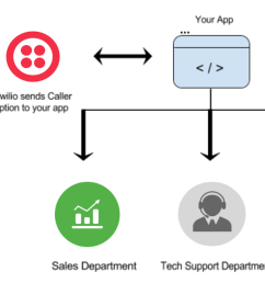 figure 1 call flow from ivr to different departments [ 1332 x 660 Pixel ]