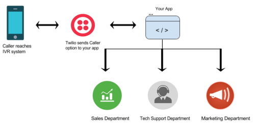 small resolution of figure 1 call flow from ivr to different departments
