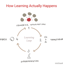paint skills and look at this diagram of how i have everything so memory learning [ 1400 x 933 Pixel ]